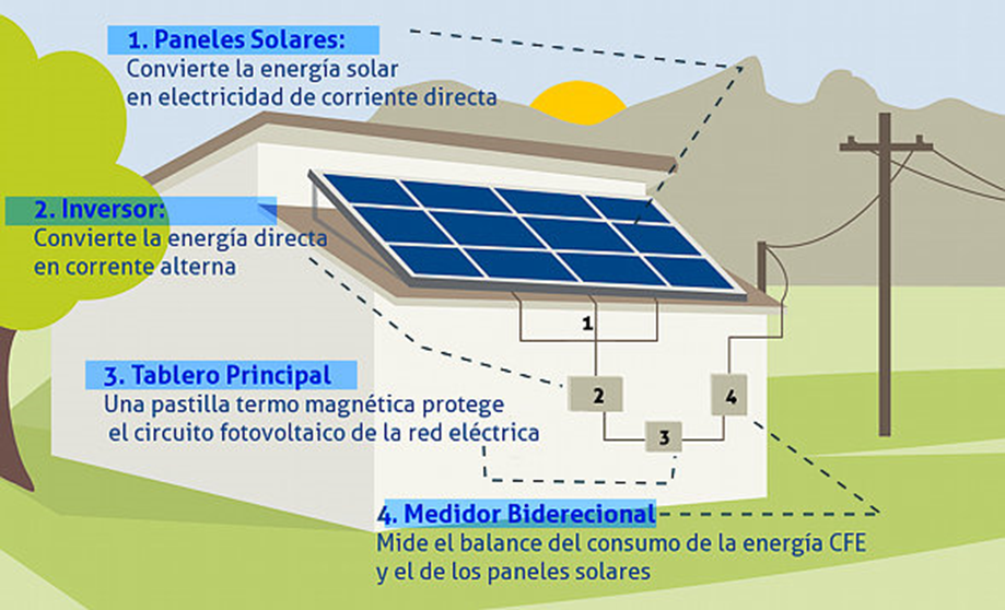Paneles Solares Enjoy The Sun Paneles Solares